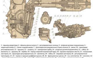 Передний мост МТЗ-82: схема, устройство, регулировка, ремонт