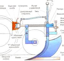 Как сделать самодельный плуг для мотоблока своими руками: чертежи, размеры