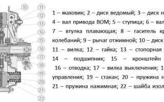 Лепестковое сцепление на МТЗ: регулировка, ремонт, диагностика неисправнойстей — mtz-80.ru