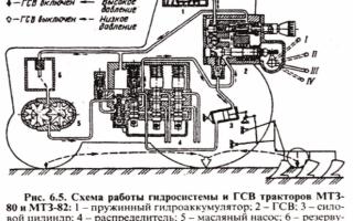 Трактора МТЗ-82 — устройство, навесное оборудование